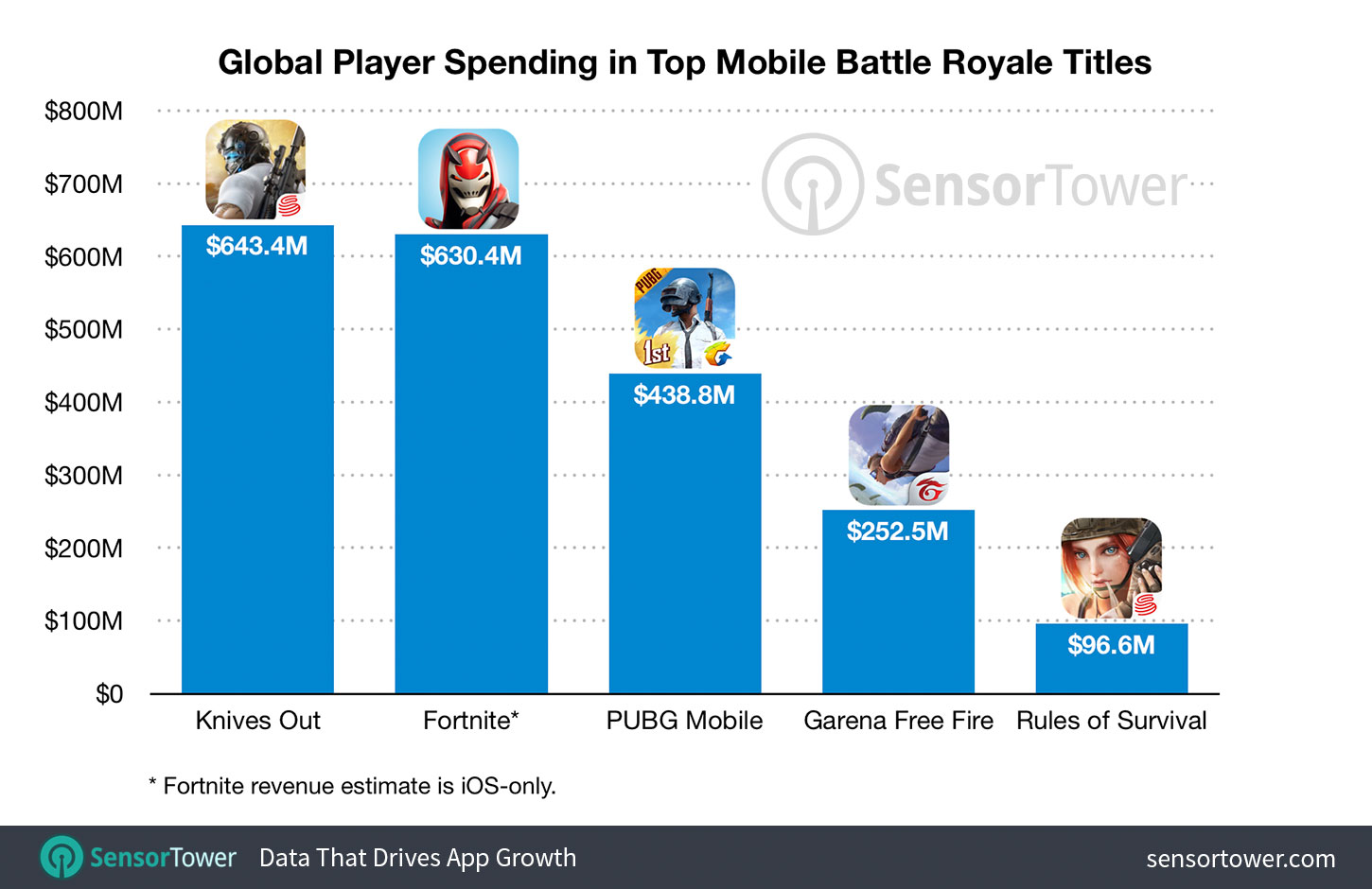 mobile-battle-royale-top-five-revenue-totals.jpg